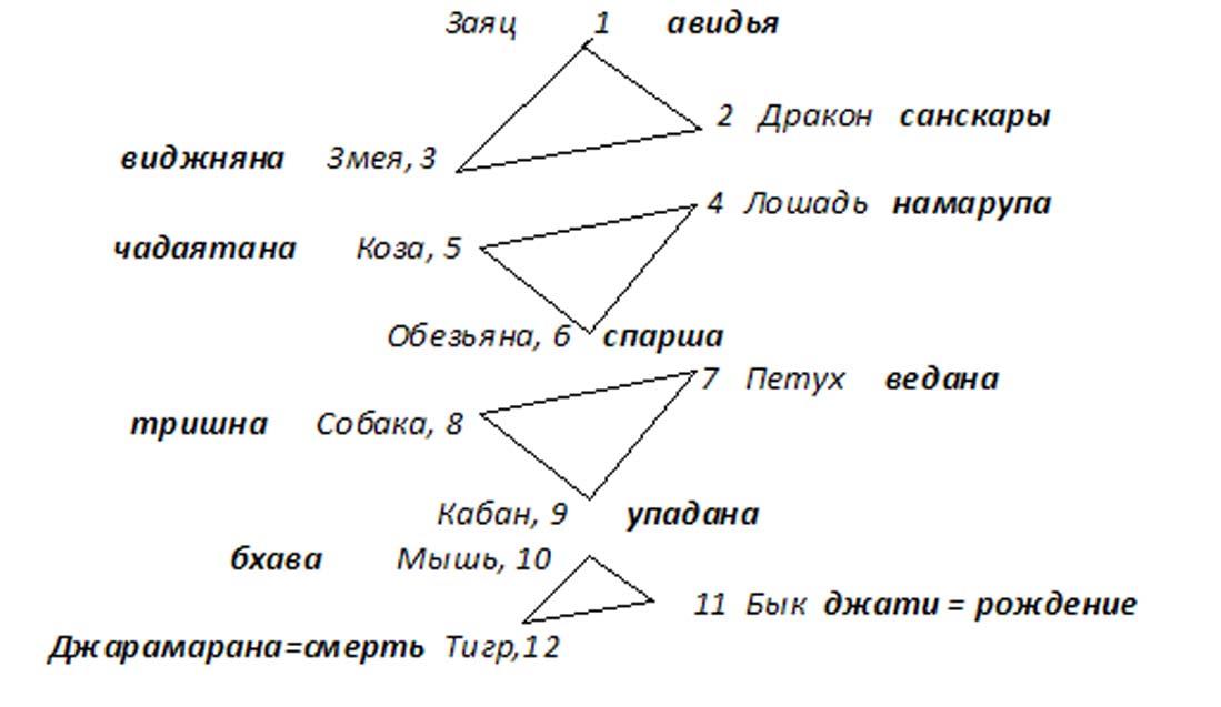 Древо Принципов и Нидан.